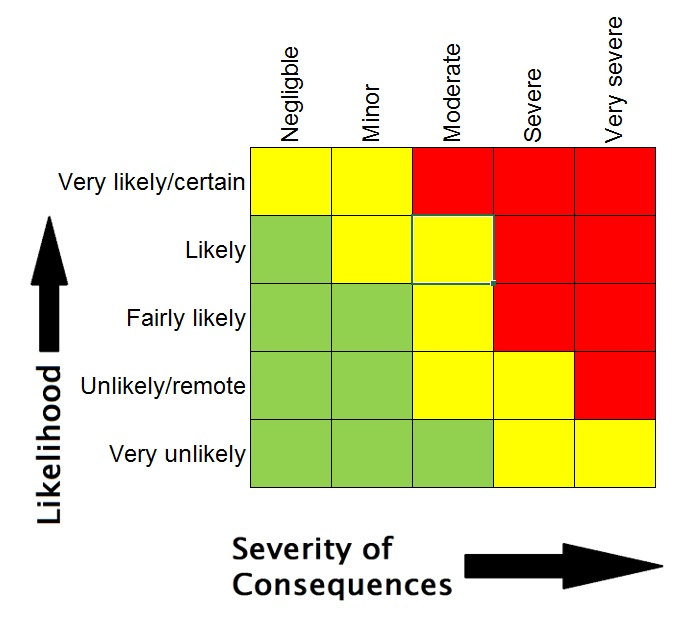 Vulnerability Assessment For Food Fraud Spreadsheet Tool Template