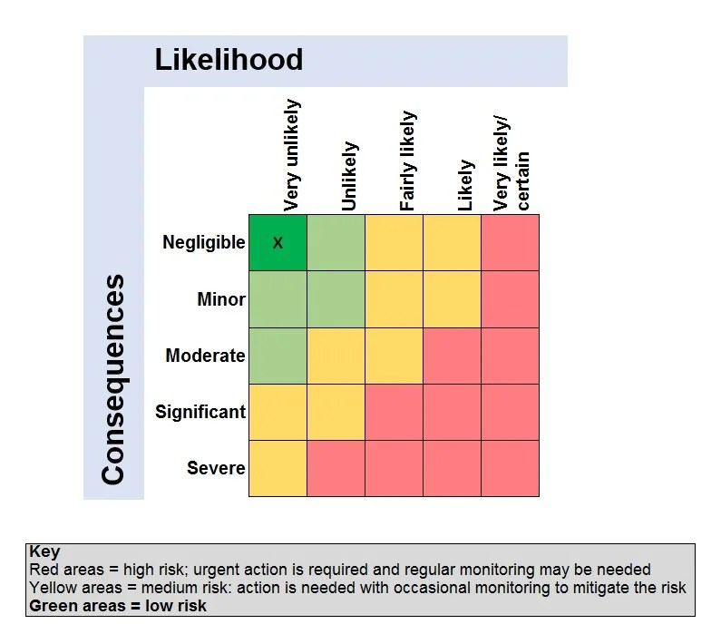 Food fraud risk matrix