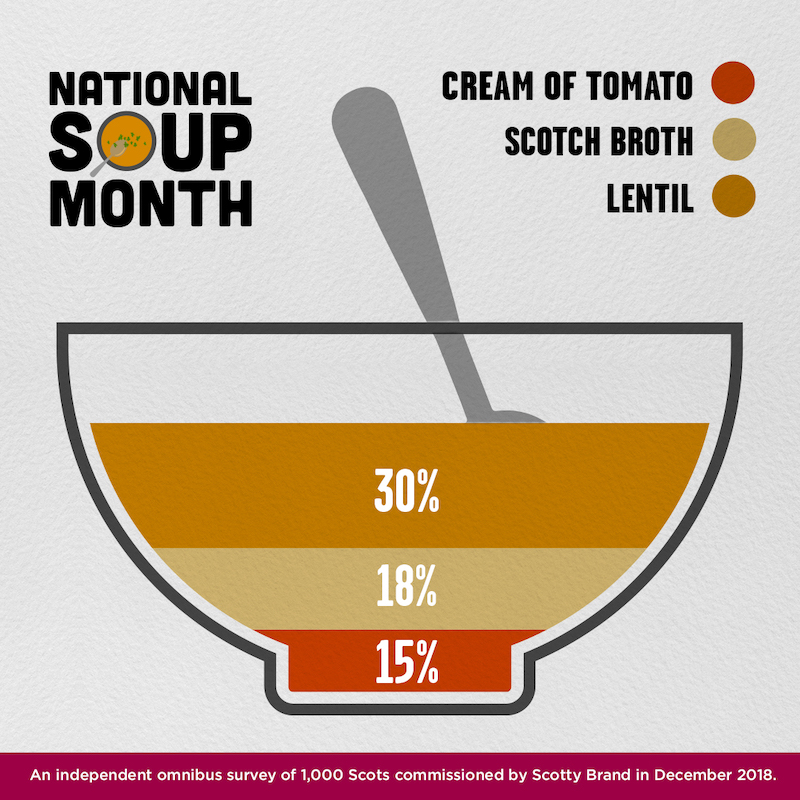 scotty brand soup infographic national soup month