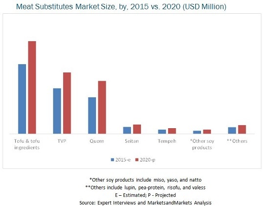 Carne – cresce il mercato dei sostituti