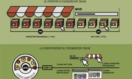 eCommerce – Il mercato Food&Grocery vale 812 milioni di € (+37%)