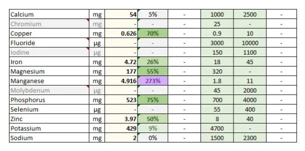 Foodosage Nutrition Calculator - Oats, 100g - Elements & Electrolytes - Manganese, Phosphorus, Copper, Magnesium, Zinc, Iron