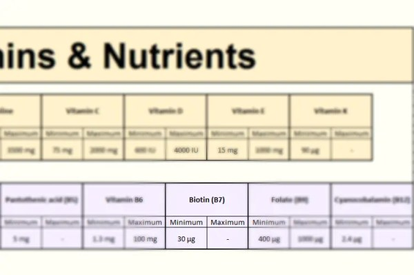 Biotin in Focus - Vitamins section of the FooDosage Nutrition Calculator results page