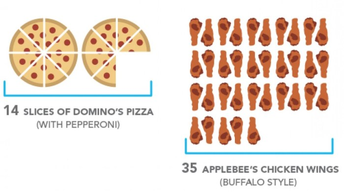 Infographic What Does 3000 Calories Of Junk Food Look Like Food
