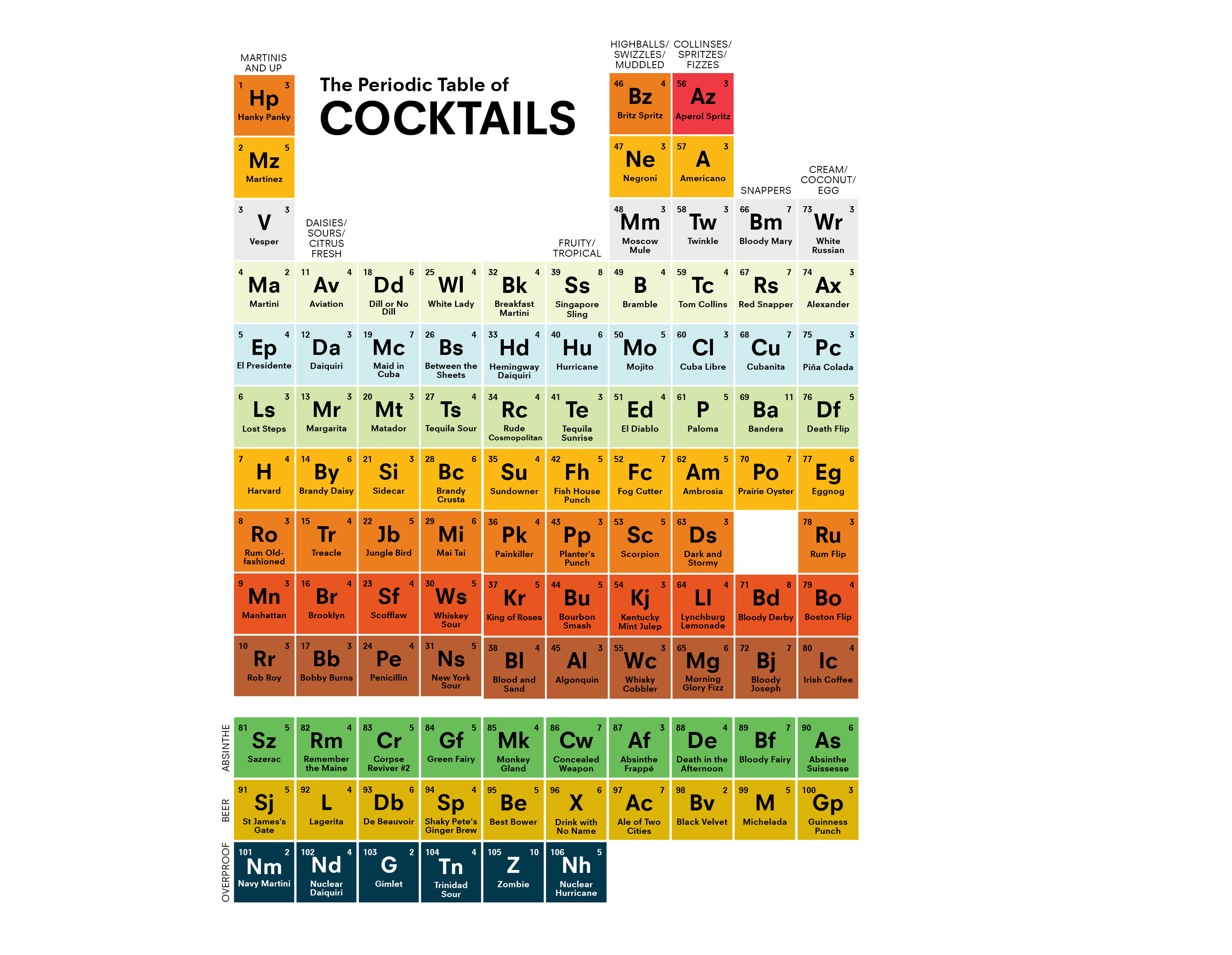 Check Out This Periodic Table Of Cocktails Infographic Food Republic Mix Your Cocktail Using A Keyboard