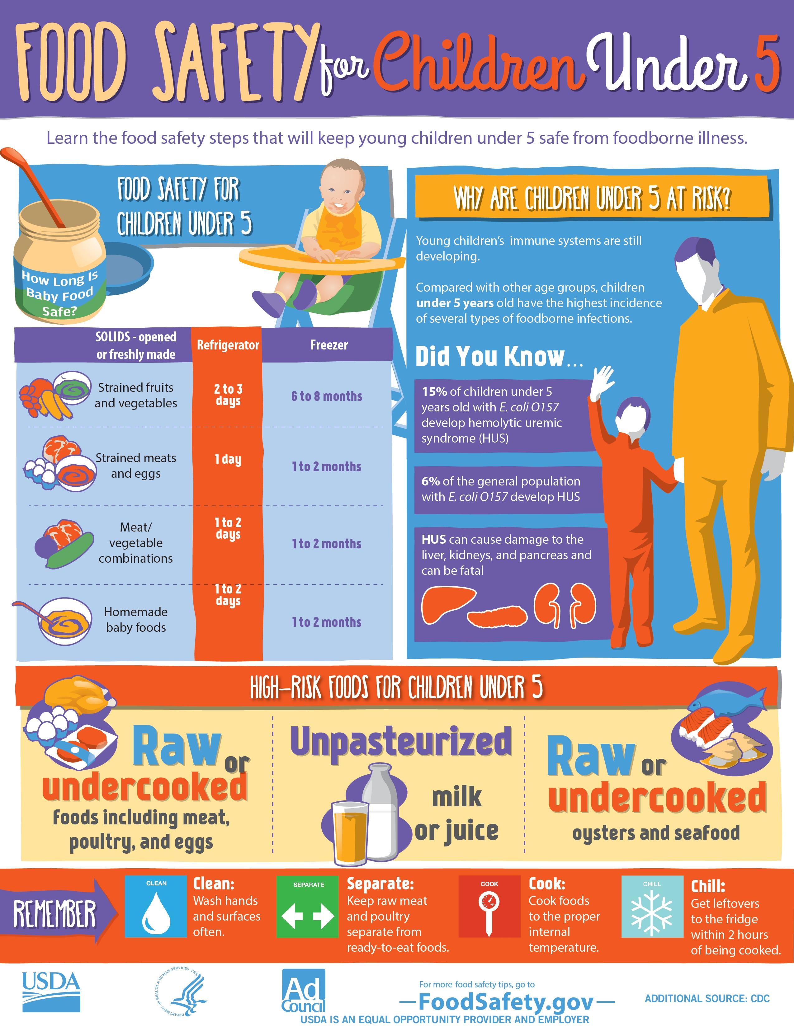 People At Risk Children Under Five
