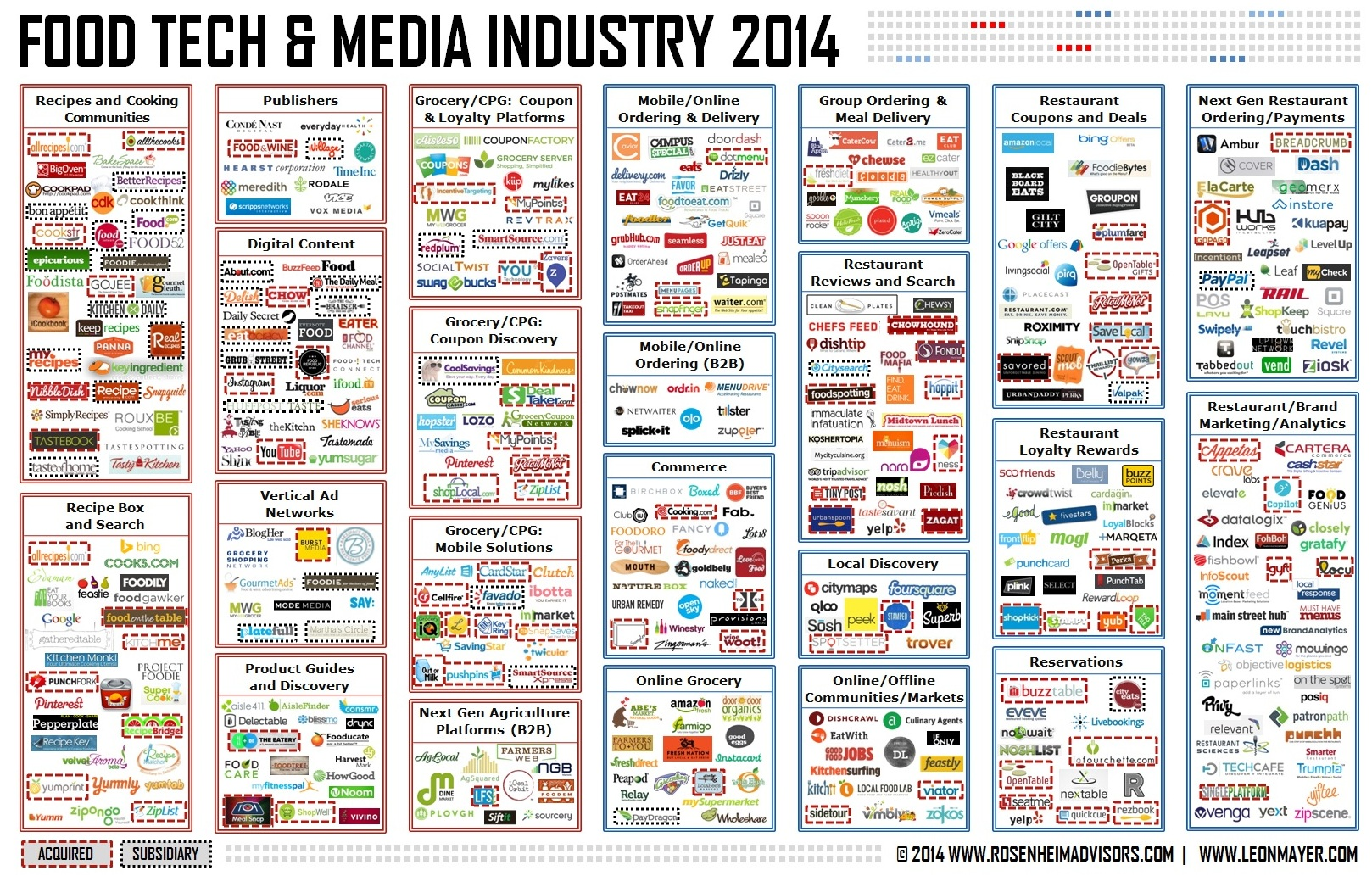 Food & Tech Industry 2014