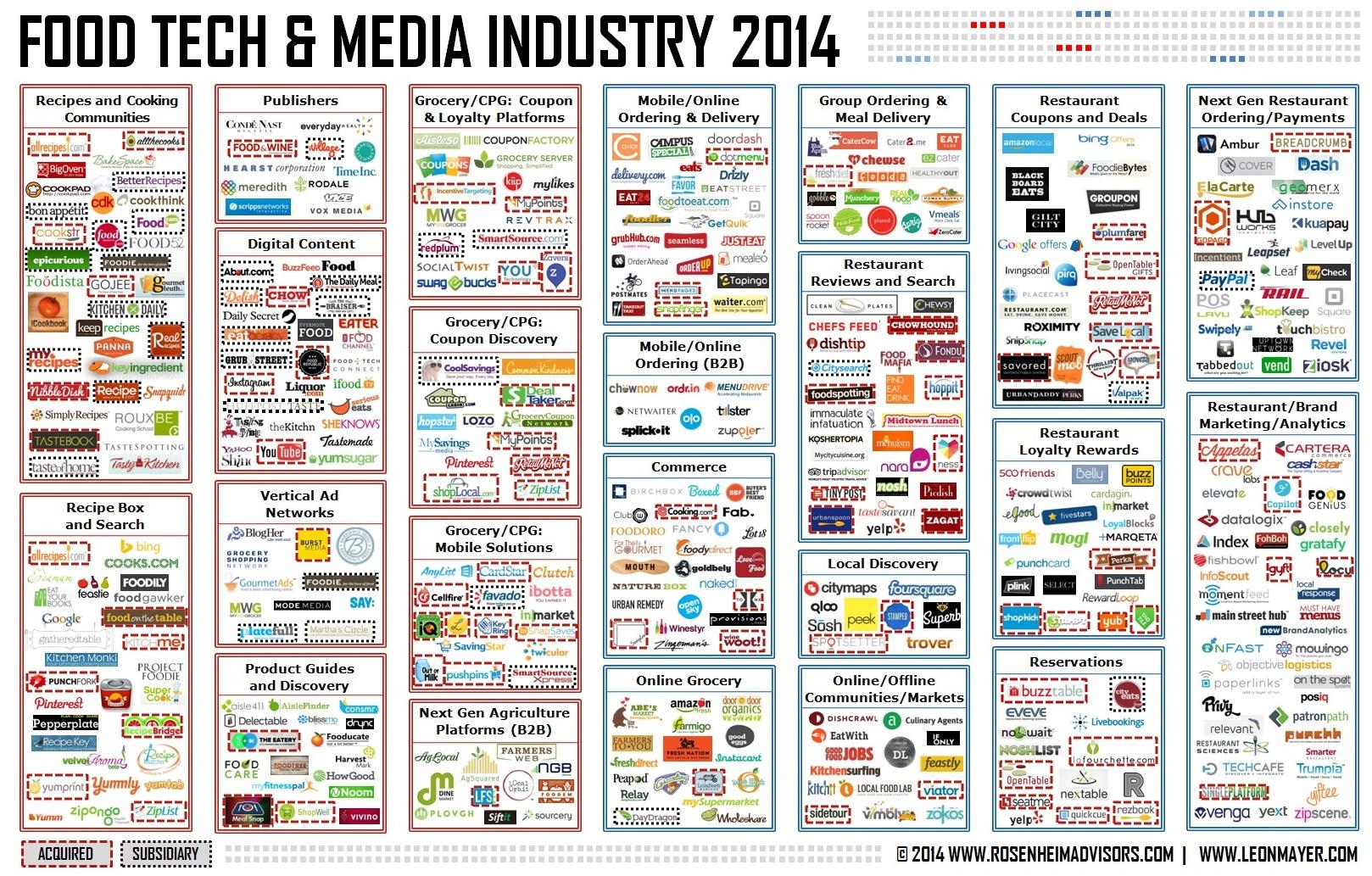 Food & Tech Industry 2014