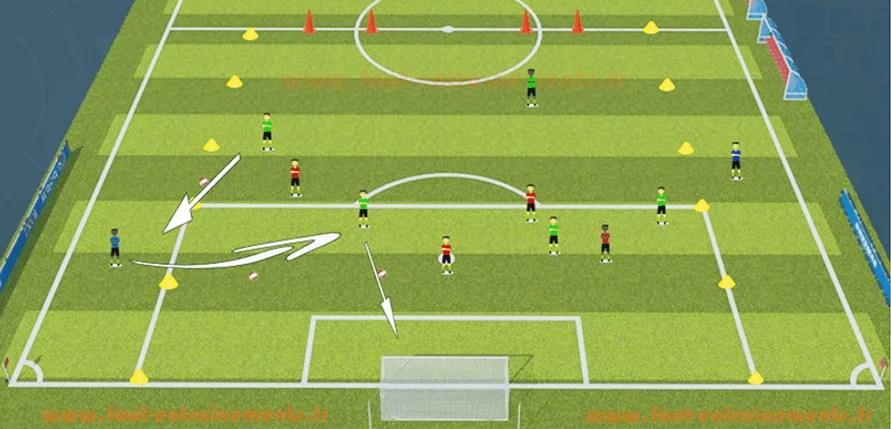 Exercice Foot Defendre en inferiorité numérique foot entrainement