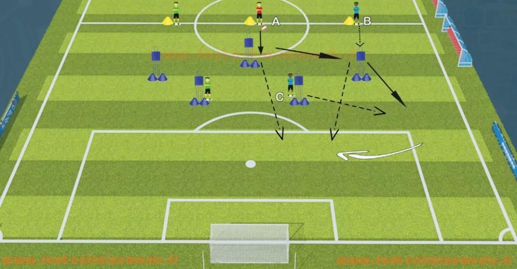 Exercice de foot Entrainements Fixer la defense et centrer
