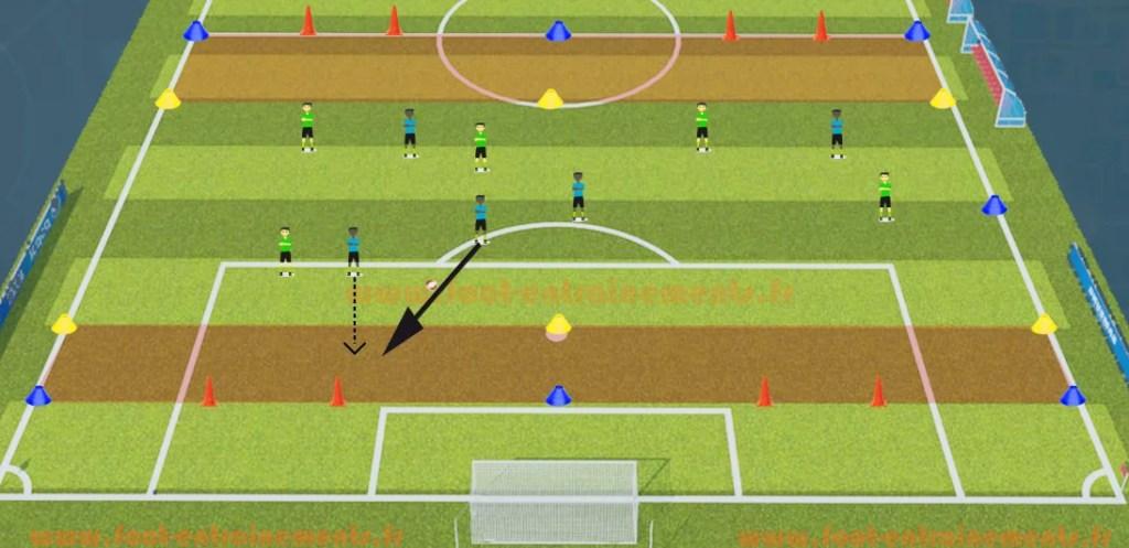 Exercice de foot entrainements pour jouer la profondeur