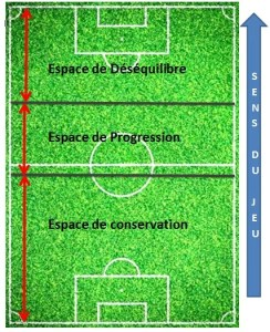 Espace de jeu - football