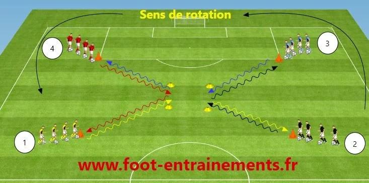 ecole de foot conduite de balle