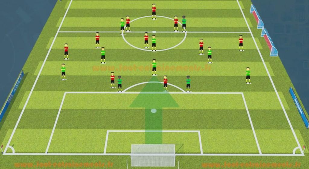 schéma tactique 4-4-2 vs 3-5-2 foot entrainements