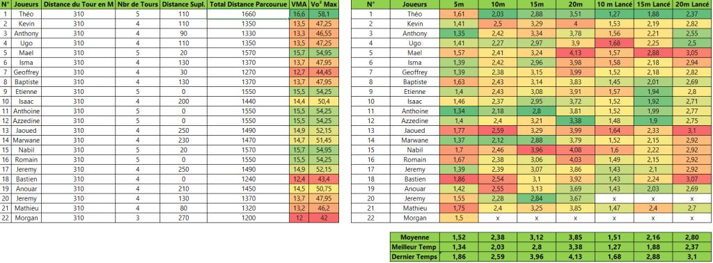 Resultat test VMA et Sprint joueurs de foot
