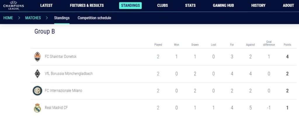 Real Madrid Bottom of Group B