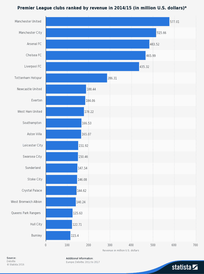 diagram revenue by club