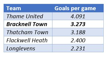 Bracknell Town FC's goals per game.