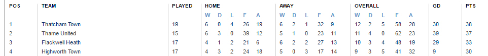 The Hellenic Premier League on 14th November 2016.