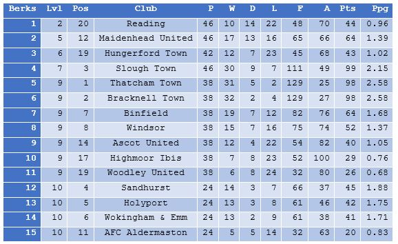 Berkshire League table