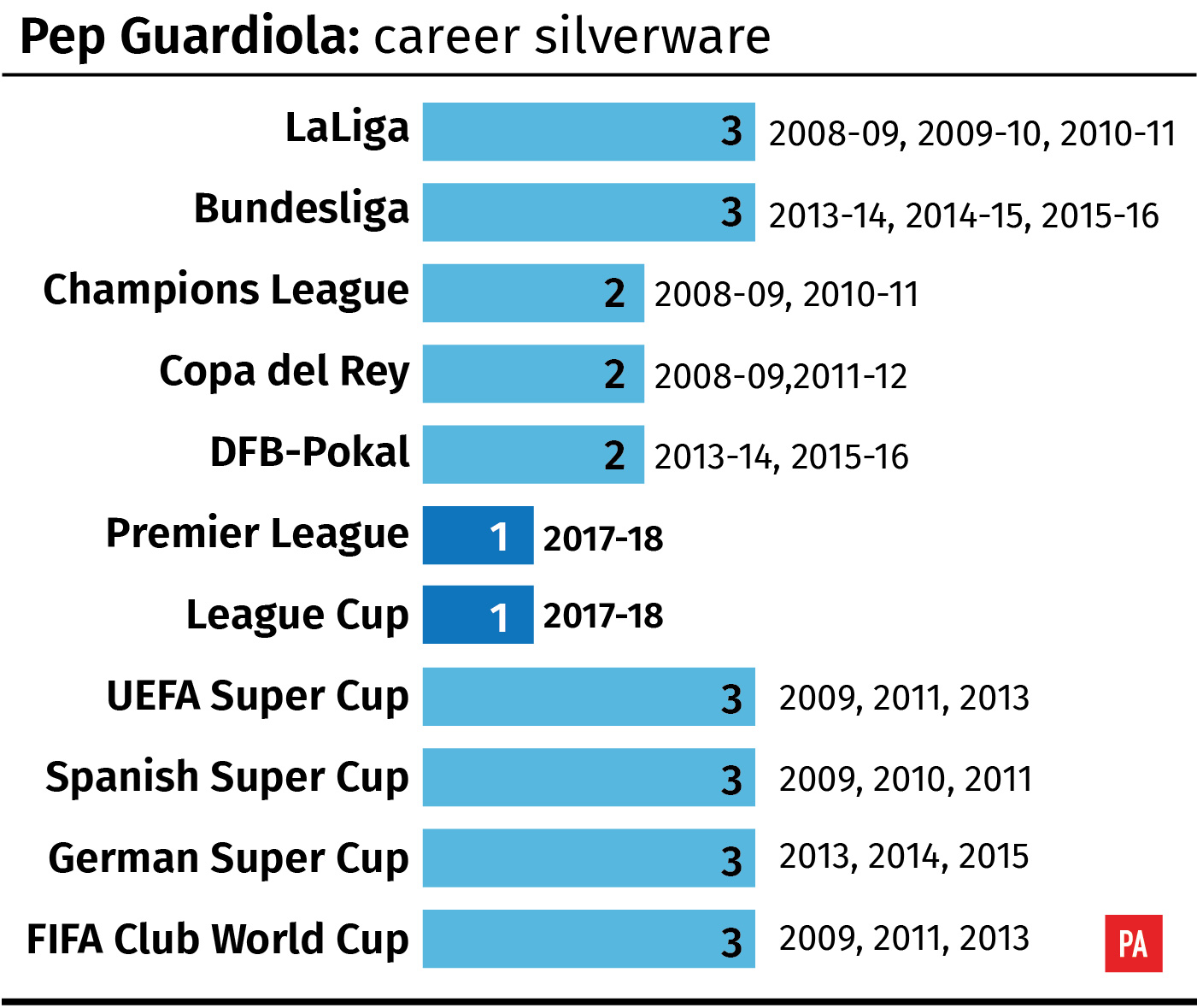 Pep Guardiola: Career trophies