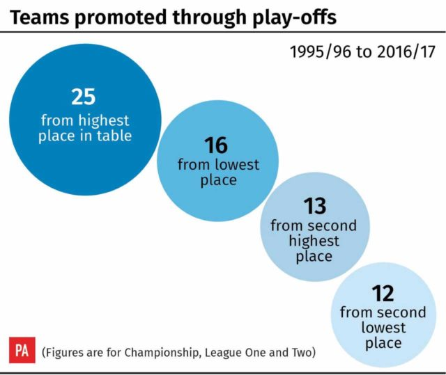Teams promoted through play-offs (PA)