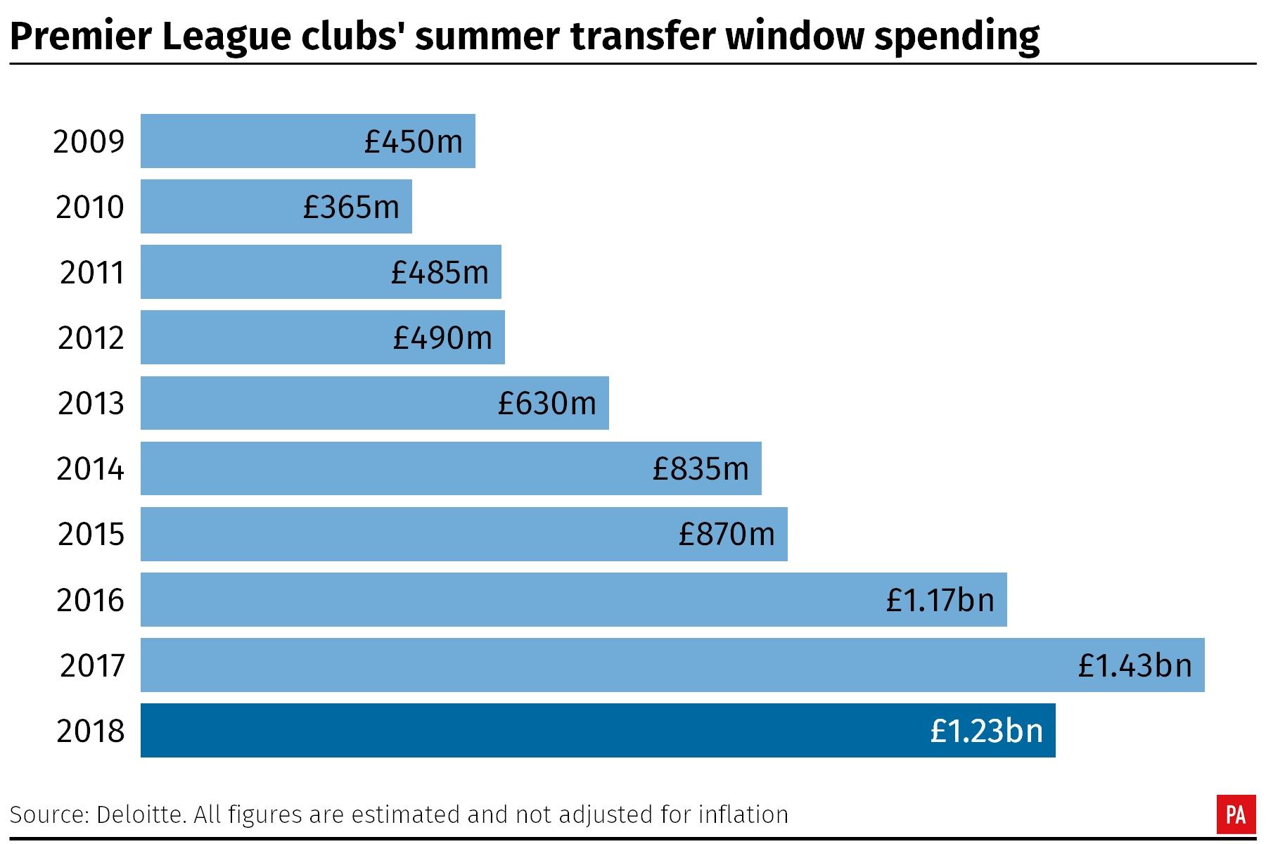 Premier League club's summer spending year by year