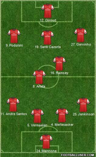 Arsenal 4-2-1-3 football formation