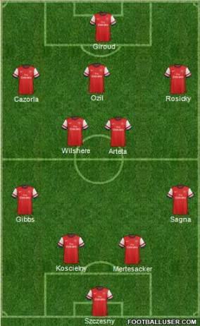 Arsenal 4-3-2-1 football formation
