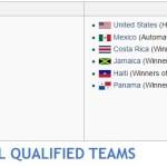 Copa America 2016 qualified teams