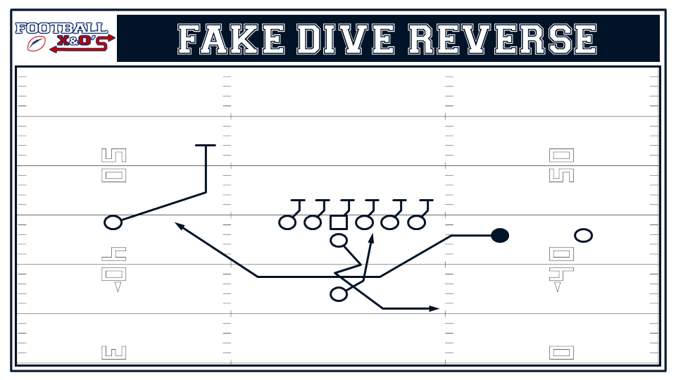 02 fake dive reverse incorporate trick plays into your offense (part 2) basic trick