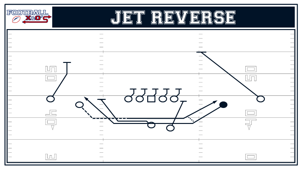 03 jet reverse incorporate trick plays into your offense (part 2) basic trick