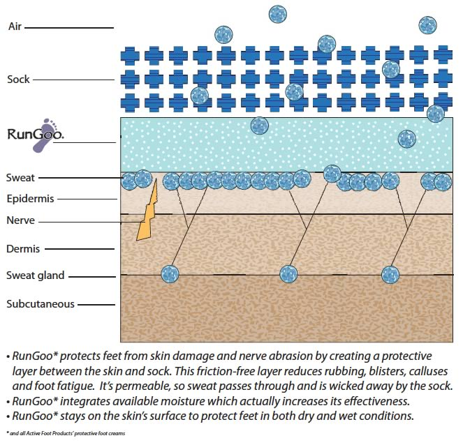 why it works foot kineticswhy it works foot kinetics  water blister diagram #6