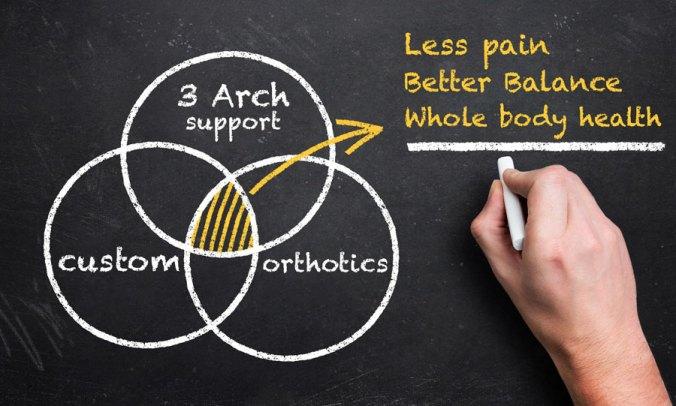 Whole Body Health with Custom Orthotics