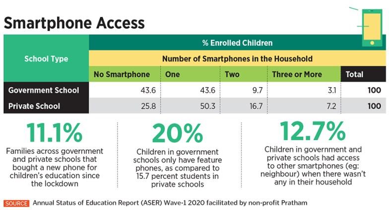smartphone access