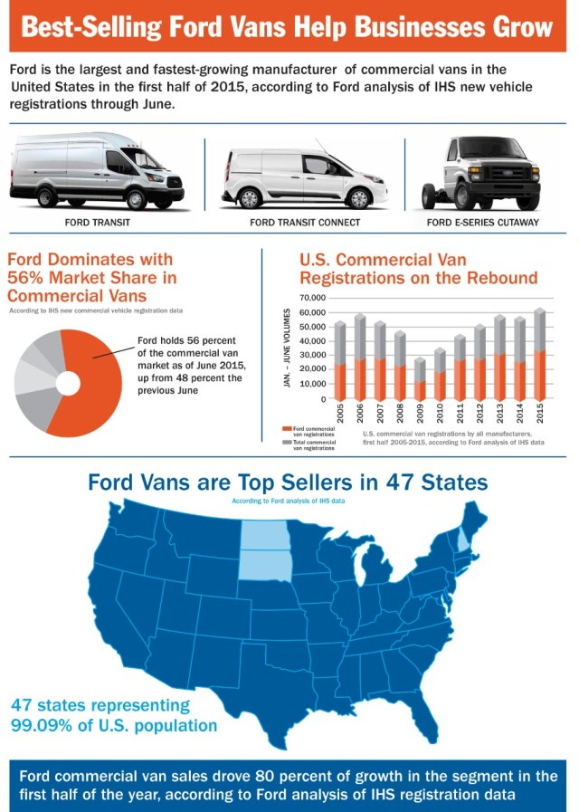 Best-Selling-Ford-Vans-Help-Businesses-Grow