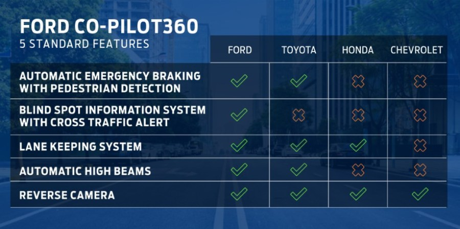 New Ford technology: Ford Co-Pilot360