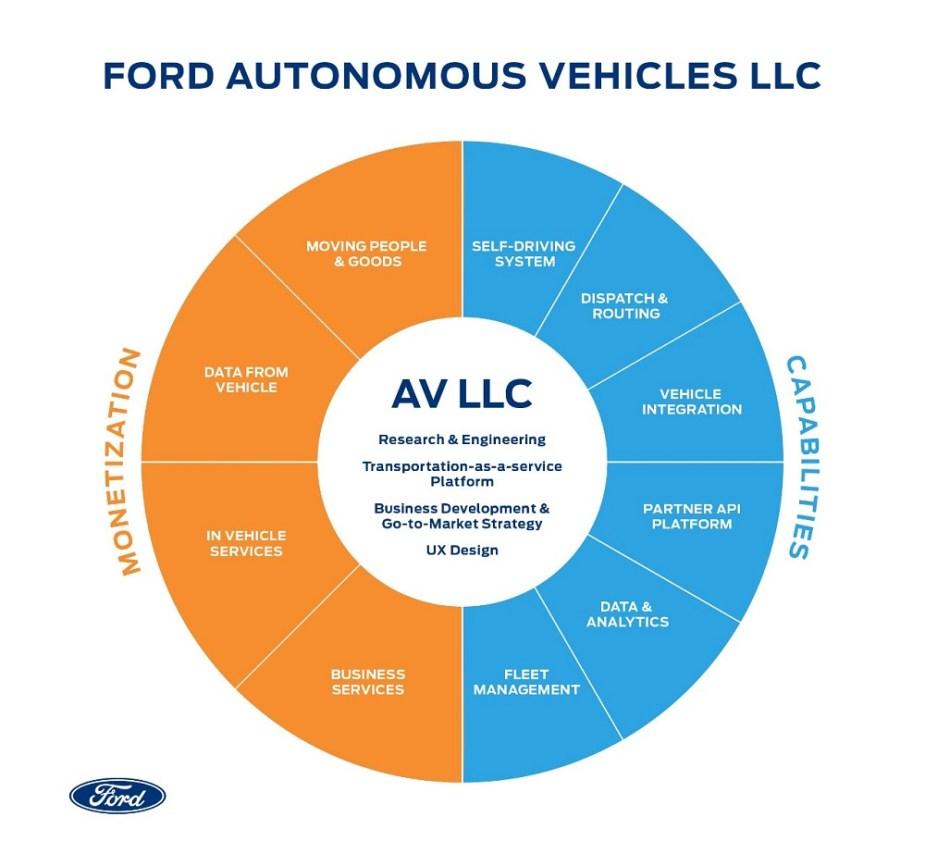 ford-trucks.com Ford Autonomous Vehicles LLC Subsidiary