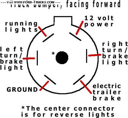 gallery_23101_460_165?resize=423%2C390 7 round wire diagram 6 pin trailer plug wiring diagram wiring,Electric Trailer Ke Wiring Schematic