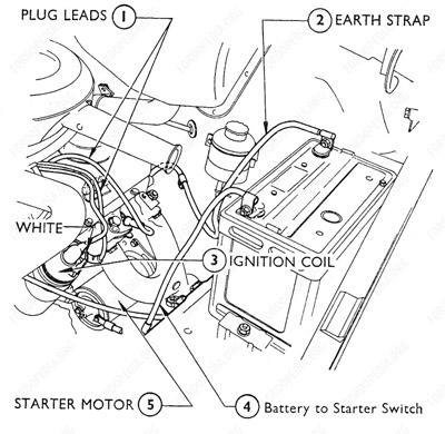 Fascinating ford transit engine wiring diagram images best image ford transit starter motor wiring diagram automotivegarage org asfbconference2016 Choice Image