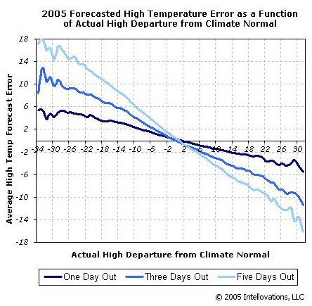 Forecasted temperature error