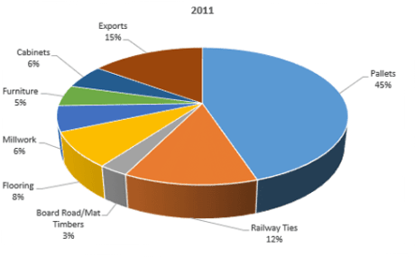 Snapshot of Hardwood Lumber Consumption by Major US Markets 2011