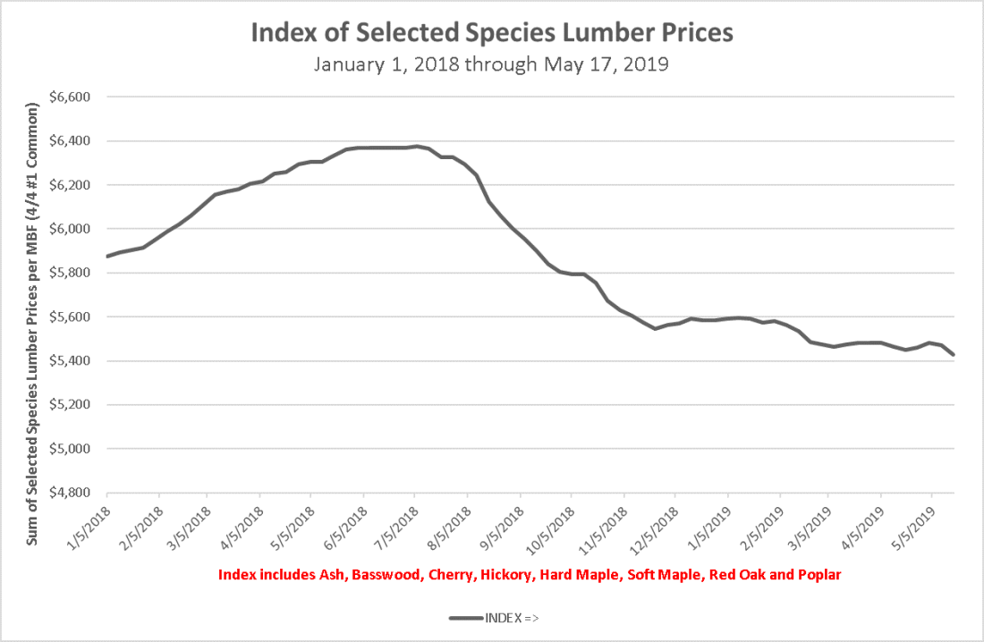 Index of Selected Species Lumber Prices