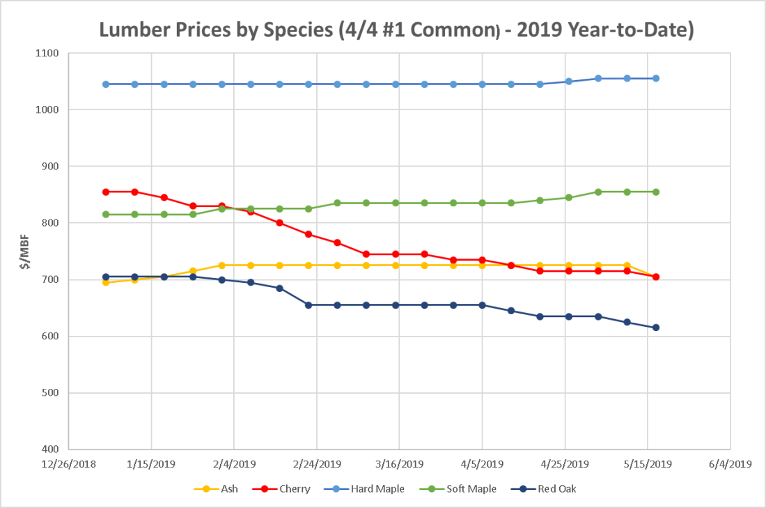 Lumber Prices by Species May 17