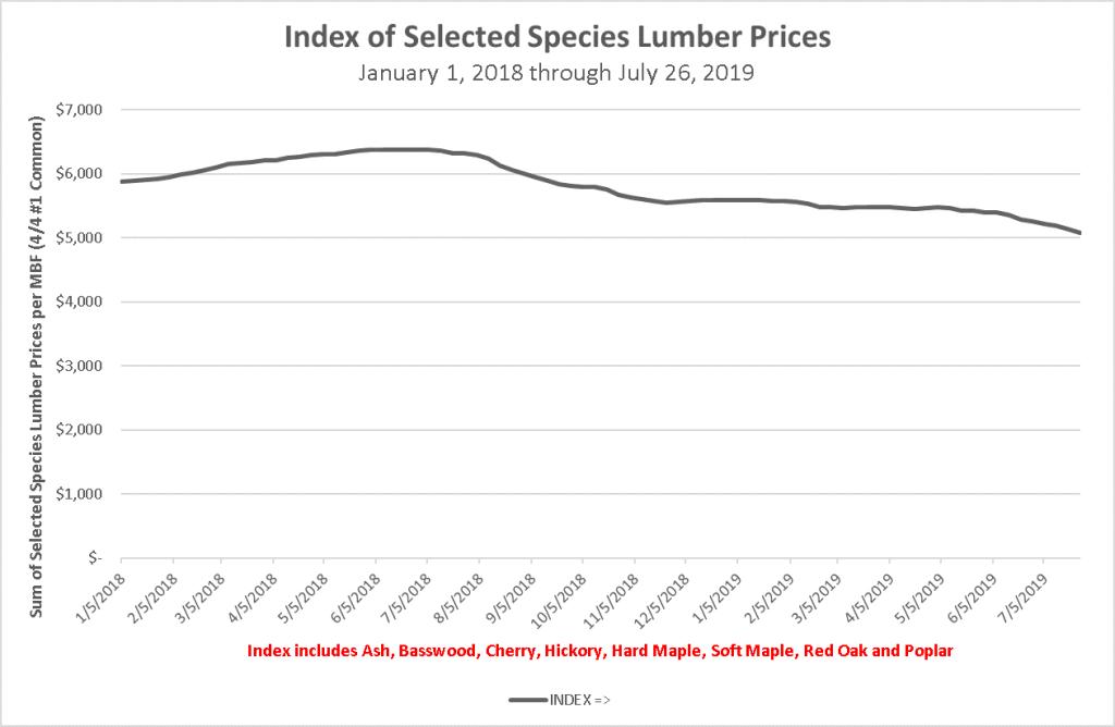 Species Index 7-6-2019