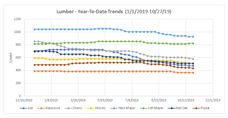 Year-to-Date lumber price trends, October 2019