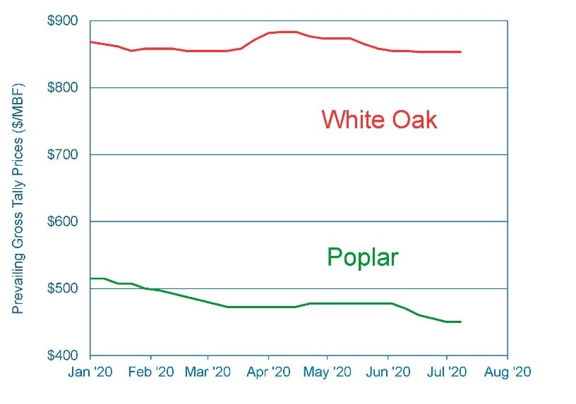 Figure 2. Prevailing KD 4/4 #2 Common White Oak and Poplar prices (Hardwood Review).