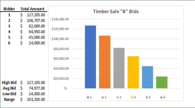 Timber Sale 'B' Bids