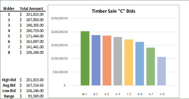 Timber Sale C