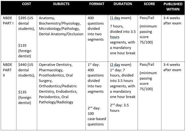 National Board Dental Examination (NBDE) Part I & II - General